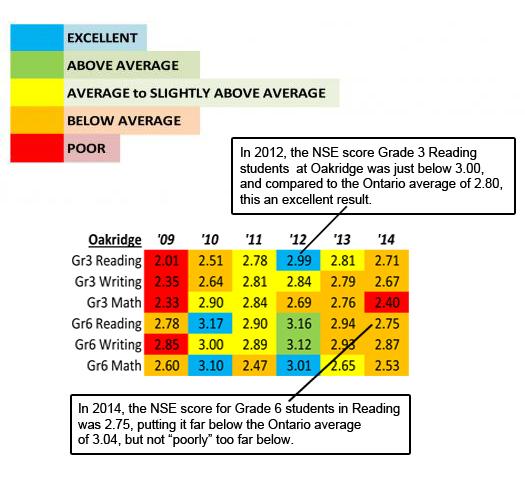 EQAO Charts | SUSI Rankings