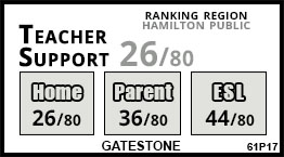 Gatestone school Hamilton