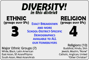 St. Catherine of Siena ranking Demographics Vaughan