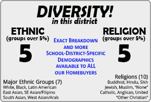 St. Teresa of Calcutta ranking Demographics Oakville